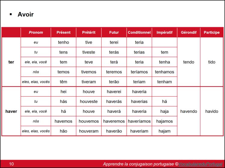 ebook: Apprendre la conjugaison du portugais européen (extrait) | Vocabulaire du Portugal