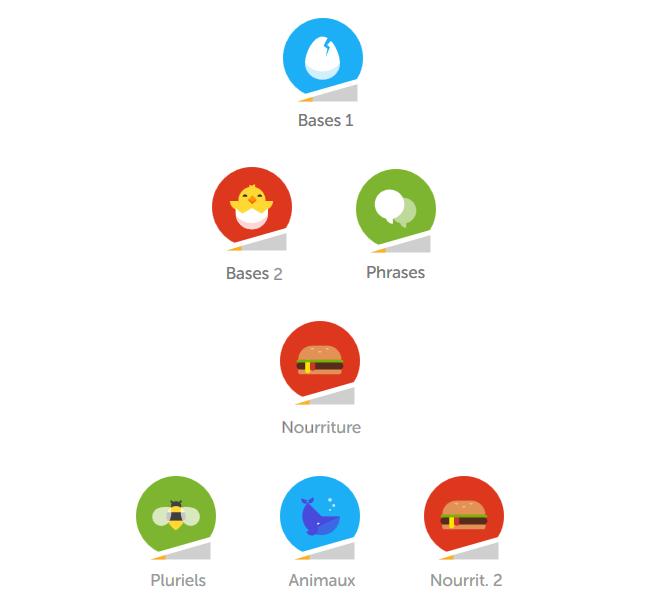 Apprendre le portugais avec une liste de fréquence vs apprendre le vocabulaire portugais par thèmes - Vocabulaire du Portugal