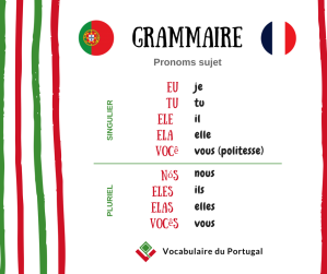 Grammaire: Les pronoms personnels sujet