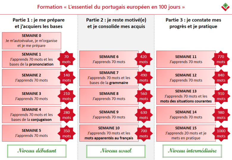 Formation L'essentiel du portugais européen en 100 jours - Vocabulaire du Portugal